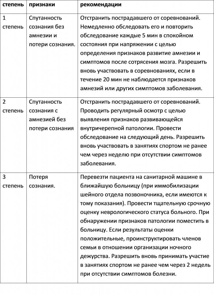 Таблица сотрясений головного мозга